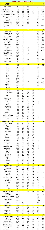 Tabel calorii alimente